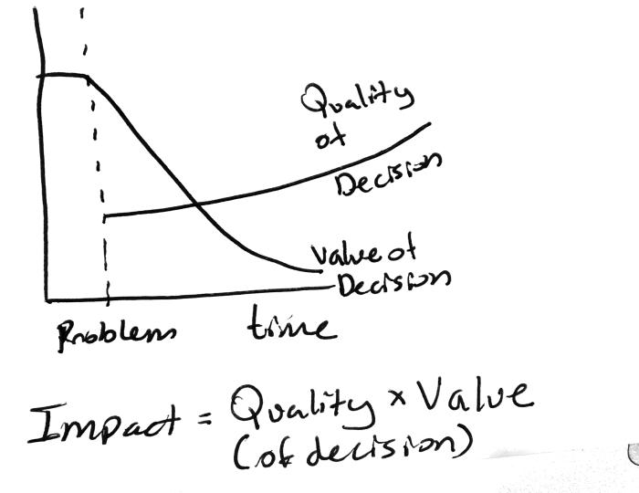 Decision impact v2.png